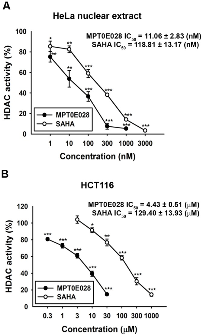 Inhibition of HDACs activity by MPT0E028 and SAHA. (A) Inhibition of HDACs activity in <t>HeLa</t> nuclear extracts. Data were expressed as the mean of at least 3 independent experiments. (B) Inhibition of total <t>HDAC</t> activity by MPT0E028 and SAHA. HCT116 cells were treated with the indicated concentrations of MPT0E028 and SAHA for 24 h, and the nuclear proteins were isolated to determine the inhibition of total HDAC enzyme activity. Data are expressed as the mean±S.E.M. of at least 3 independent experiments.