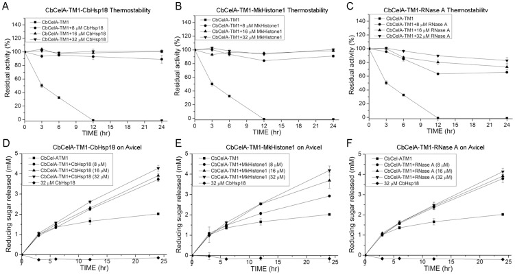Thermostability of CbCelA-TM1 in presence of CbHsp18 (A), MkHistone1 (B), and RNase A (C) and hydrolysis of Avicel with CbCelA-TM1 in presence of CbHsp18 (D), MkHistone1 (E), and RNase A (F). For the thermostability assay, 1 µM of CbCelA-TM1 was incubated with 8 µM, 16 µM, or 32 µM of CbHsp18, MkHistone1, or RNase A in a pH 6.0 citrate buffer. The mixtures were shaken end-over-end at 70°C for 24 hr. As a control, 1 µM of CbCelA-TM1 in the same buffer was incubated without shaking at 4°C. For hydrolysis of Avicel, 1 µM of CbCelA-TM1 was incubated with 20 mg/ml Avicel in the absence or presence of 8 µM, 16 µM, or 32 µM of CbHsp18, MkHistone1, or RNase A in a pH 6.0 citrate buffer. The reaction mixtures were shaken end-over-end at 70°C for 24 hr.