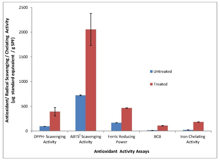 Antioxidant activity of SPF as affected by simulated gastrointestinal pH conditions. Results obtained from means of three determinations ± standard deviation. Trolox was used as a standard in DPPH· scavenging activity, ABTS· + scavenging activity, FRAP and beta-carotene bleaching (BCB) assays. The standard for iron chelating activity assays was ethylenediaminetetra acetic acid (EDTA).