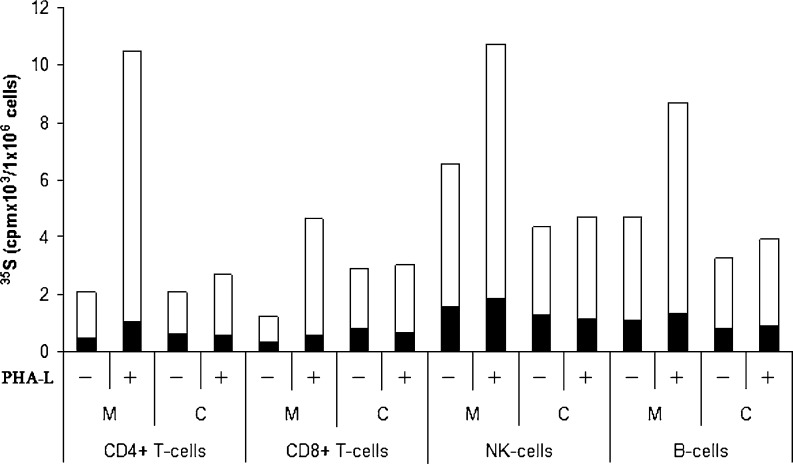 Biosynthesis of [ 35 S]CS and HS in different subtypes of normal lymphocytes. Purified lymphocytes were cultured in vitro with and without PHA-L and labeled with 35 S-sulfate. 35 S-labeled macromolecules from medium (M) and cell (C) fractions were analyzed by gel chromatography after Chondroitinase-ABC and heparitinase or HNO2 treatment to determine the amount of CS ( white ) and HS ( black ). The incorporation into 35 S-labeled macromolecules is expressed per one million cells for all cell types used. The experiment was repeated three times and the results presented are from one representative experiment