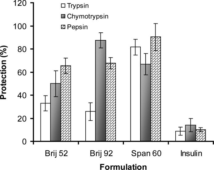 The insulin protection property (mean of±SD) of different niosomes against proteolytic effects of digestive enzymes in vitro . Vesicular preparations were incubated with α-chymotrypsin and trypsin solutions for 3 hrs and with pepsin solution for one hour at 37°C ( n =3).