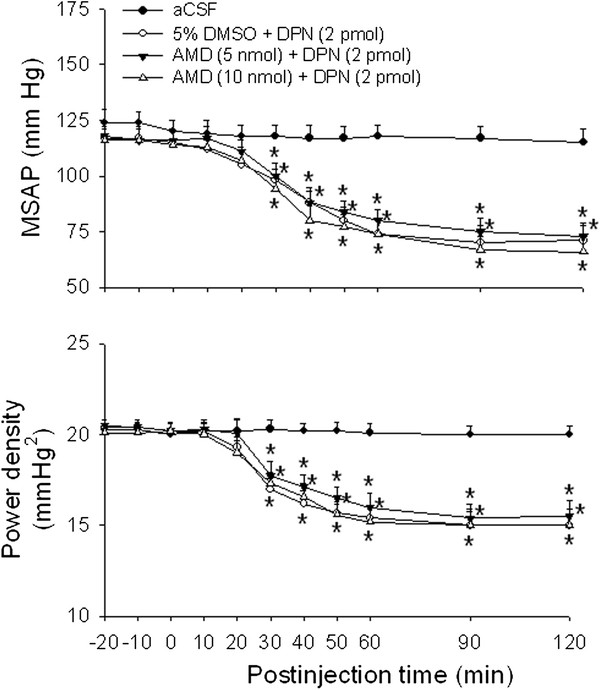 Effects of RNA synthesis inhibitor on the ERβ agonist-induced vasodepressive responses. Time-course of the changes in MSAP and total power density of vasomotor components (0–0.8 Hz) of SAP spectrum in anaesthetized rats that received microinjection bilaterally into the RVLM (at time 0) of aCSF, or to rats pretreated with <t>actinomycin</t> D (AMD, 5 or 10 nmol) or 5 % DMSO, administered into the bilateral RVLM 1 hour before DPN (2 pmol) microinjection. Values are presented as the mean ± SEM; n = 7-8 animals per experimental group. * P