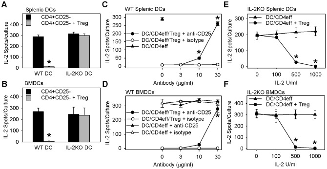 Treg suppression of the MLR-IL-2 response requires dendritic cell IL-2. Panels A–F show Treg suppression of IL-2-secreting cells in primary MLR cultures. MLR cultures of DO11.10 CD4 + CD25 − cells and allogeneic DCs from WT or IL-2 −/− KO littermates were incubated overnight with or without DO11.10 Tregs, washed, and transferred to IL-2-ELISPOT plates to measure IL-2-secreting cells as per materials and methods. A B: Tregs fail to suppress MLR-IL-2 response in cultures containing IL-2 −/− KO DCs. Bars are mean ± SE IL-2 producing cells/culture from N = 5 independent experiments with splenic DCs (A) and N = 3–4 independent experiments with BMDCs (B). * indicates p