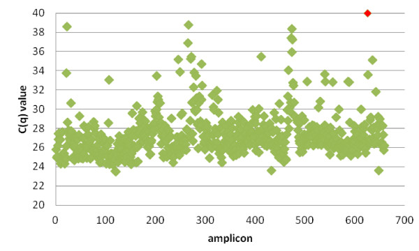 Cq values for the 15 genes. The Cq values for the amplicons covering all of the 15 genes are displayed. One amplicon of the TRIOBP gene failed during this PCR (red).