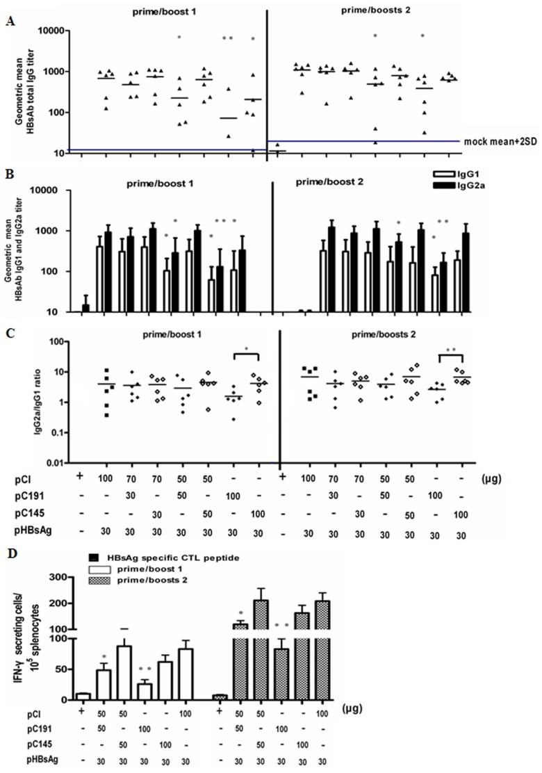 Co-administration of pC191 and pHBsAg prevented effective priming of immune responses to HBsAg. BALB/c mice (n = 6 for each group) were immunised three times with different concentrations and different combinations of the pHBsAg, pCI-neo (pCI), pC191, or pC145 constructs by in vivo electroporation. Sera from 6 mice per group were collected on the 10 th day after the first or second immunisation boost and were serially diluted and titred by ELISA. (A) Total HBsAb IgG. (B) HBsAb IgG subclasses IgG1 and IgG2a. (C) Ratios of HBsAb IgG2a/IgG1. (D) Splenocytes were collected at day 10 after the third immunization and subjected to ELISPOT assay. Splenocytes were re-stimulated with an HBsAg peptide (H-2L d CTL epitope aa 29–38). HBsAg specific IFN-producing cells were determined by identified by spot formation. The numbers represent the means of spot-forming cells per 2×10 5 splenocytes. The error bars represent the standard deviation. Statistically significant differences between the groups are displayed as *(p