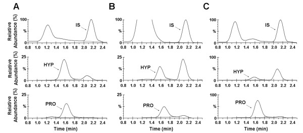 Reconstructed ion chromatograms of the hydrolyzed collagen samples. Samples were separated by reversed-phase liquid chromatography and detected by ESI mass spectrometry. (A) Bovine collagen III, as received, (B) Bovine collagen III extracted from SDS-PAGE, and (C) Recombinant human collagen III. Rows: Top, IS = internal standard; Middle, HYP = hydroxyproline; Bottom, PRO = proline.