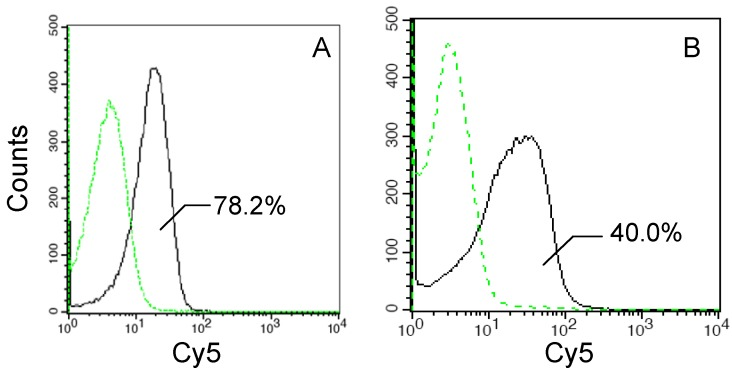 Flow cytometric analysis of recombinant E. coli <t>JM109/pMB117</t> and JM109/pMB102 cells expressing InaQ-GFP and InaQ-N/GFP, respectively. Cells were labeled with primary monoclonal anti-GFP antibodies, followed with secondary Cy5-conjugated IgG. The value of each histogram indicates the percentage of total Cy5-labeled fluorescent cells.