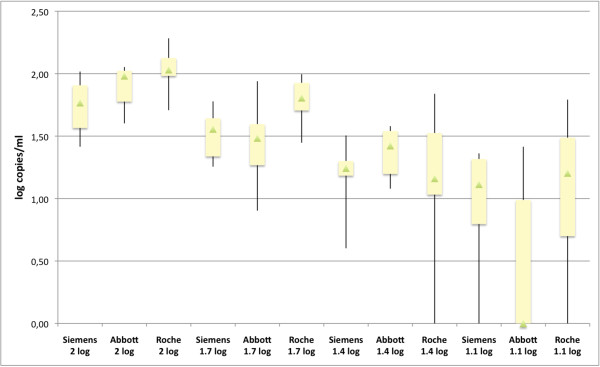 Low-level VL variability evaluated with a reference sample. Box Plot showing the distribution of 10 replicates of a reference sample at four dilutions (100, 50, 25 and 12 cop/ml or 2, 1.7, 1.4 and 1.1 log cop/ml) tested on each platform. The bottom and the top of the box represent the lower and the upper quartiles respectively. The triangle in the box is the median, and the ends of the whiskers correspond to the minimum and the maximum values. Siemens=Versant HIV-1 RNA 1.0 kPCR (Siemens), Abbott=Realtime HIV-1 (Abbott), Roche=Cobas Ampliprep/Cobas Taqman HIV-1 v2.0 (Roche).