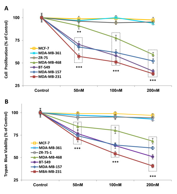 Panobinostat decreases TNBC cell proliferation and viability . Cells from four TNBC cell lines (MDA-MB-157, MDA-MB-231, MDA-MB-468, BT549) and three ER-positive cell lines (MCF-7, MDA-MB-361, ZR-75) were treated with panobinostat (50, 100, 200 nM) or vehicle (DMSO) for 24 hours and assayed by (A) MTT proliferation and (B) trypan blue exclusion assays. Data are represented as percent control (mean ± SEM) of three independent experiments, (**, P