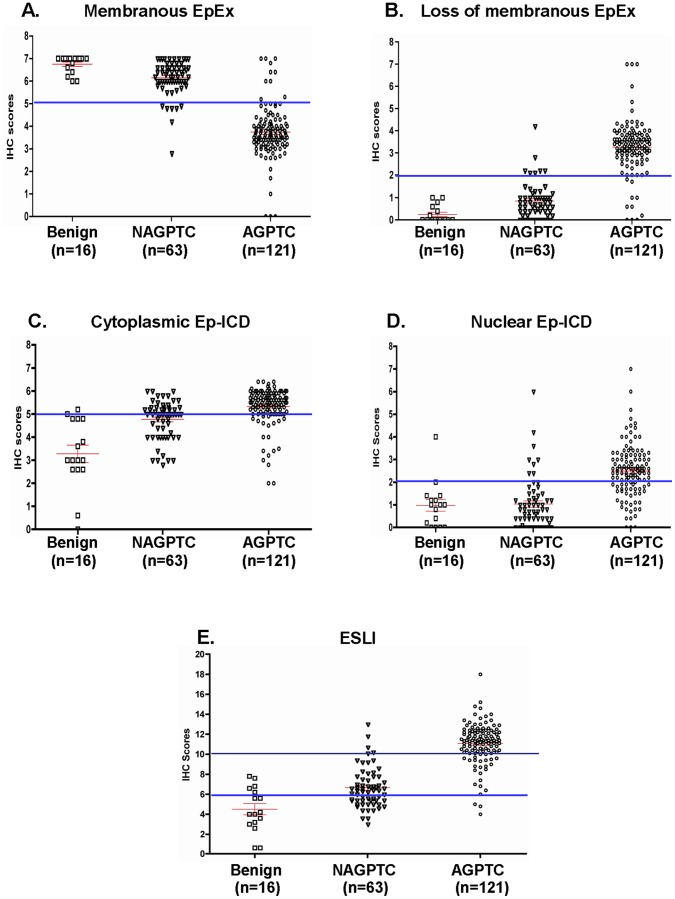 Scatter plot analysis of membrane EpEx, Ep-ICD and ESLI expression in thyroid tumors. Scatter plots show the distribution of total IHC scores determined by immunohistochemical analysis of tissue sections from benign thyroid nodules (n = 16), non-aggressive PTC (n = 63) and aggressive PTC cases (n = 121). The vertical axis gives the immunohistochemical staining score as described in the Methods section. The horizontal bars are the cut-off IHC score threshold derived from the relevant ROC curves to classify aggressive PTC cases from non-aggressive PTC cases with sensitivities and specificities summarized in Table 4 . Each point represents an average IHC score of five stained fields in each tissue. The red/green lines show mean ± standard error of mean (SEM) values for the markers analyzed. High membrane EpEx expression was observed in all of the benign cases and most of the non-aggressive PTC cases (A). Decreased membrane expression of EpEx was observed in most of the aggressive PTC cases analyzed (B). Increased cytoplasmic (C) and nuclear expression (D) of Ep-ICD was observed in aggressive PTCs as compared to the benign and non-aggressive PTC groups. An increasing trend of ESLI was observed across the three groups of patients correlating with aggressiveness of tumors (E). BN, benign; AGPTC, aggressive PTC; NAGPTC, non-aggressive PTC.