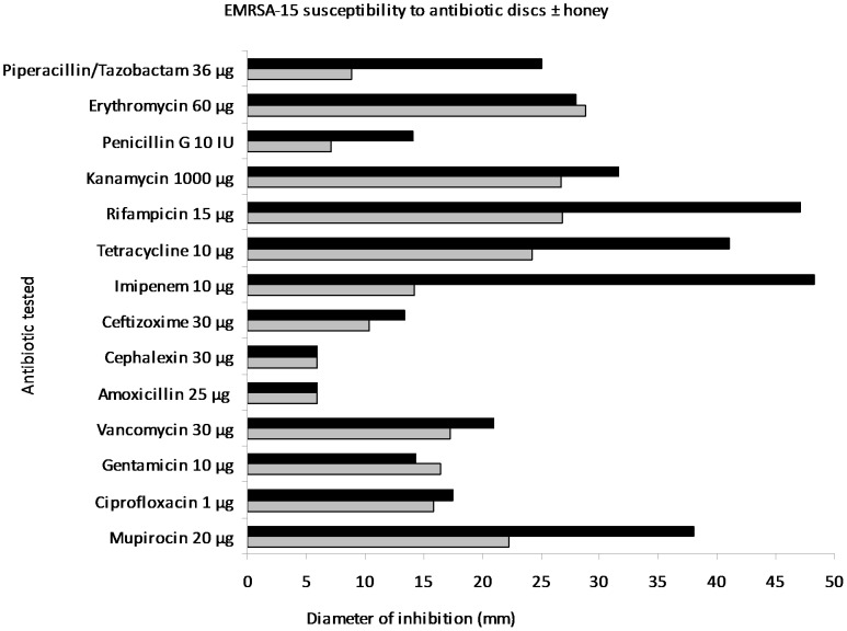 Antibiotic sensitivity testing of EMRSA-15 by disc diffusion. Diameters of zones of inhibition of antibiotics (mm) against EMRSA-15 on plates of Mueller Hinton agar without (grey bars) and with (black bars) 5% (w/v) manuka honey.