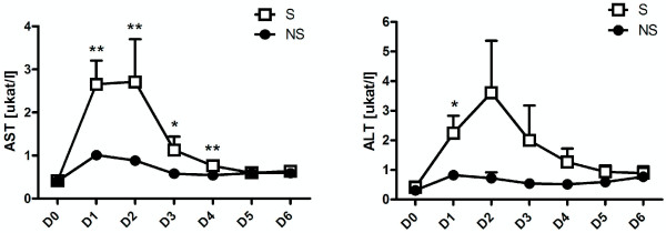 Mean postoperative changes in serum <t>AST</t> (A) and <t>ALT</t> (B). Changes from day of surgery (D0) to Day 6 after surgery (D6) in the septic (S) and nonseptic (NS) groups. There are significant differences between the S and NS groups from as early as the day after surgery. * indicates p