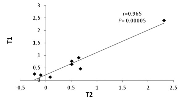 Linear regression analysis between qRT-PCR data obtained from the independent TPS1 transgenic lines T1 and T2. Log2 ratios are presented on both axes. The following genes were analysed: ribulose bisphosphate carboxylase small chain 2B, fructose bisphosphate aldolase, ETHYLENE-INSENSITIVE3-like 1 transcription factor, a bZIP transcription factor family protein, EMBRYO DEFECTIVE 2220 transcription factor, a plant homeodomain finger family protein, a universal stress protein, and StDS2 , a drought-inducible potato gene.