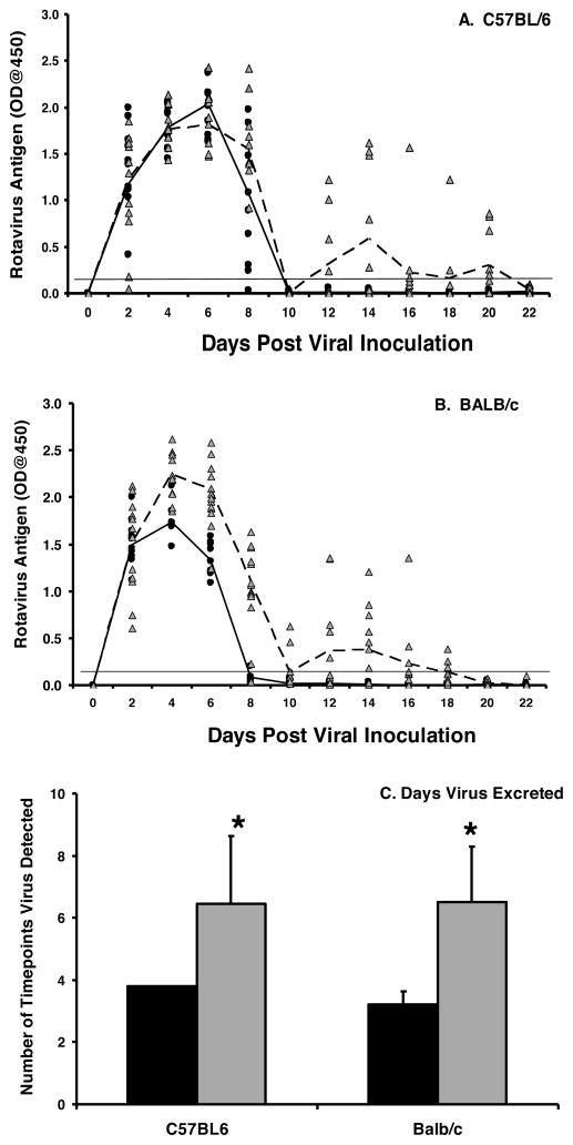 IgA is important for clearance of rotavirus infection C57BL/6 (A) and BALB/c (B) mice were orally inoculated with 10 3 ID 50 of EC wt rotavirus on day 0. Fecal pellets were collected every other day and analyzed for the presence of the VP6 middle capsid protein by ELISA. Each symbol represents the OD of VP6 present in an individual wild type (black circles) or IgA −/− (grey triangles) mouse. The mean OD values for the groups are indicated for wild type (solid line) and IgA −/− (dotted line) mice. Horizontal line indicates limit of detection of the assay. C, the mean number of time points antigen was detected in fecal samples for each group. Black bar, wild type; grey bar, IgA −/− . Each bar represents the mean for each group+SD (n=10–12 mice/group). *, p