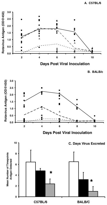 Mice lacking IgA are susceptible to multiple infections with rotavirus Naïve C57BL/6 IgA −/− (A) or BALB/c IgA −/− (B) mice were orally inoculated with 10 3 ID 50 of EC wt rotavirus (mean value, solid line) followed by an identical second inoculation six weeks (mean value, large dotted line) and third inoculation twelve weeks later (mean value, small dotted line). Fecal pellets were collected every other day and analyzed for the presence of the VP6 middle capsid protein by ELISA. Each symbol is the OD, representative of the amount of VP6 present in a sample from an individual IgA −/− mouse following the first (black circles), second (black squares, six weeks), and third (grey triangles, 12 weeks) inoculations. The mean antigen OD values for the groups are indicated following first (solid line), second (large dotted line), or third (small dotted line) inoculation. Horizontal line indicates the limit of detection of the assay. C, the mean number of time points antigen was detected in fecal samples for each group. White bars, initial infection, black bars, six week inoculation, grey bars, twelve week inoculation. Each bar represents the mean for each group+SD (n=5–6 mice per group). *, p