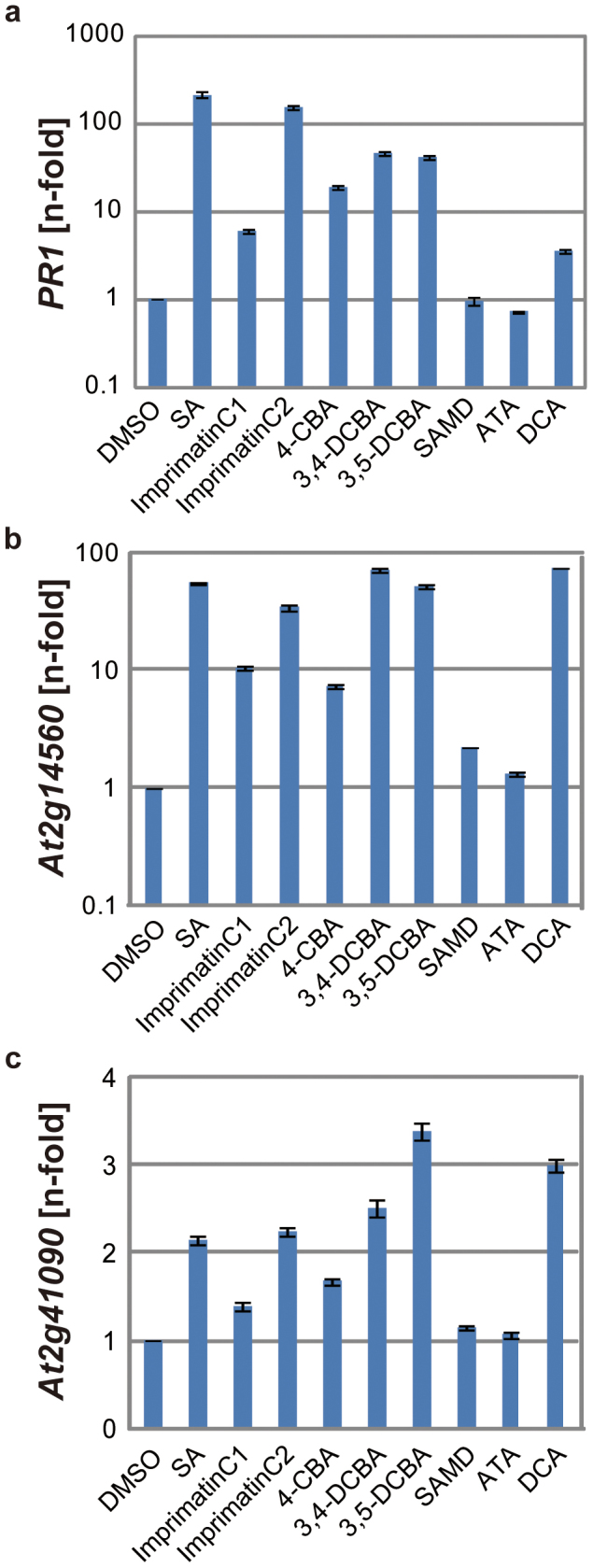 Induction of defence genes by imprimatinC1 and its derivative molecules. The mRNA transcript levels of PR1 (a) , At2g14560 (b) and At2g41090 ( CaBP22 ) (c) were determined by qRT-PCR with cDNAs prepared from 10-day-old Arabidopsis seedlings soaked in liquid media containing 100 µM concentrations of the experimental compounds for 24 hours. The expression values were normalised to Actin2 as an internal standard. These results are representative of three independent replicates.