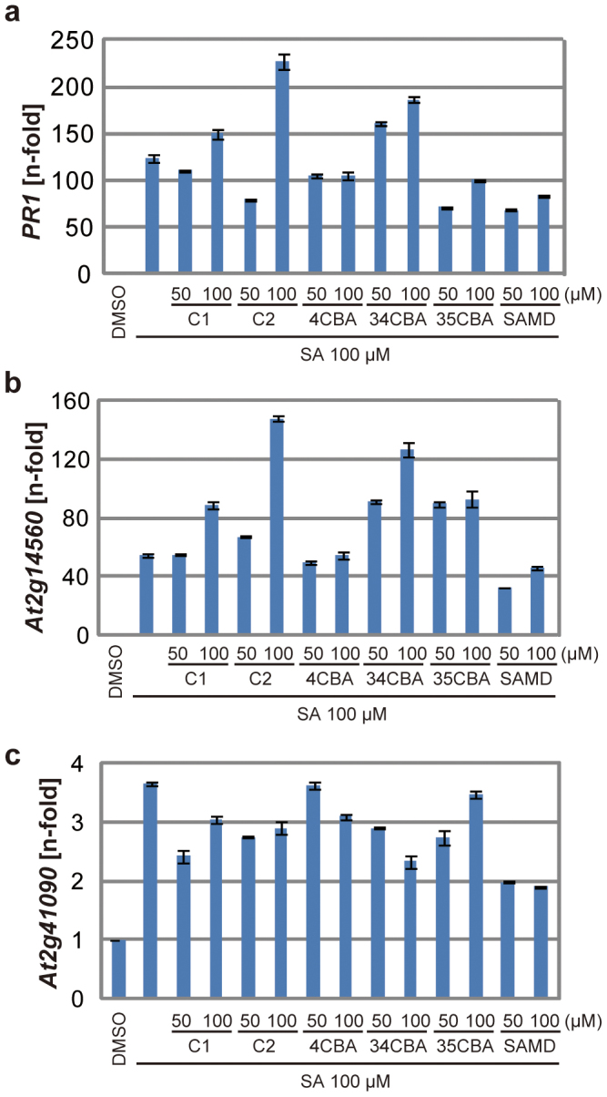 Activity of imprimatinC1 as a partial agonist of SA. The mRNA transcript levels of PR1 (a) , At2g14560 (b) and At2g41090 ( CaBP22 ) (c) were determined by qRT-PCR with cDNAs prepared from 10-day-old Arabidopsis seedlings soaked in liquid media containing 100 µM concentrations of the experimental compounds for 24 hours. The expression values were normalised to Actin2 as an internal standard. These results are representative of three independent replicates.