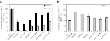 RNAi effects on apoB mRNA of modified siRNAs based on siLNA-2 and the downstream effects on IFIT-1 mRNA levels. ( a ) All siRNAs were transfected into NMuLi cells at concentrations of 10 or 100 nmol/l using Lipofectamine RNAiMAX. ApoB mRNA expression was normalized to GAPDH expression, and relative values were calculated using the no-transfection group. ( b ) Expression of interferon-induced tetratricopeptide repeats 1 (IFIT-1) mRNA was measured as the inflammatory response of the cell; IFIT-1 expression was normalized to GAPDH expression. Error bars indicate SD.