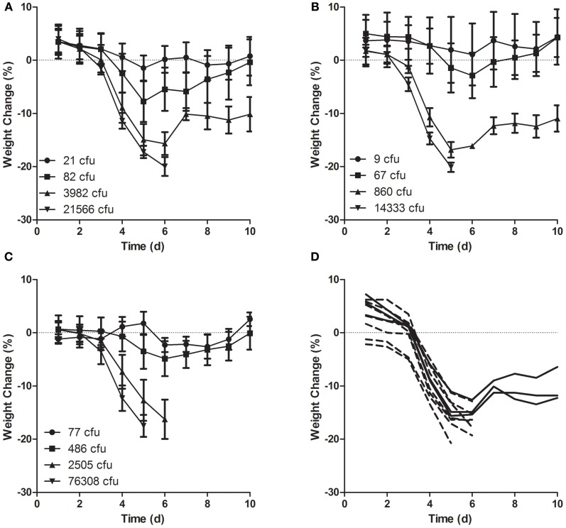 Weight loss in mice after aerosol exposure to LVS grown in different culture media. Mice were weighed daily beginning the day of exposure and continuing through day 10 after infection. Mice were exposed to aerosols containing LVS grown in (A,D) MHb, (B) CCDM, and (C) BHI at a range of doses ( n = 10 per dose). Graphs (A–C) show average daily weight lost from baseline (day 0) for each group; error bars show standard deviation; graph (D) shows individual weights for mice in second highest dose group (3982 cfu) exposed to LVS grown in MHb.