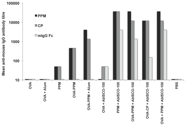 PSGL-1/mIgG 2b specific antibody titers. Serum IgG antibody titers against PPM, CP or mIgG Fc in groups of mice from study A and B. Titres were determined from pooled sera of mice in each group (8–10 mice/group) at week 8, and were defined as the reciprocal endpoint dilution giving an optical density at 450 nm of 3 times the background value.