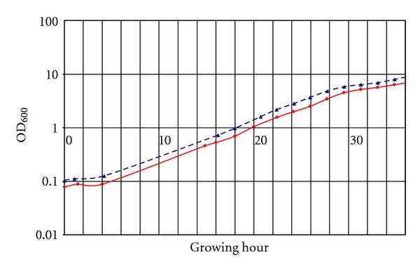 Growth curves recorded from two cultures grown under different conditions (blue, dashed curve represents standard growing conditions; red, solid curve with addition of protease inhibitor pepstatin). A small time lag between both curves is evident and makes a comparison based on absolute time points inaccurate.