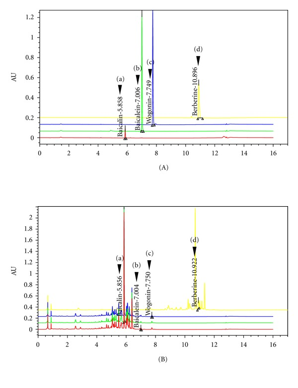UPLC chromatogram of four marker compounds in BSE. (A) UPLC chromatogram of commercial standard compounds. (B) UPLC chromatogram of four marker compounds in BSE. The chromatograms were obtained at 277 nm (a, b, and c) and 280 nm (d). Baicalin (a), baicalein (b), wogonin (c), and berberine (d). BSE: Bojesodok-eum.