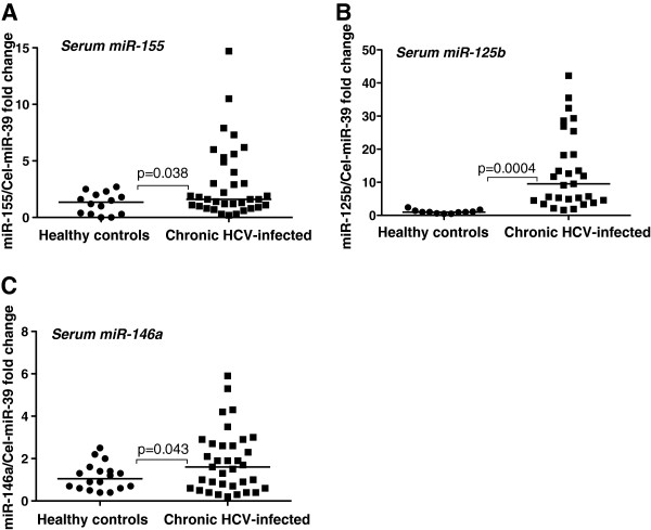 Increased serum miR-155, miR-125b and miR-146a levels in chronic HCV-infected patients. A - C . 100ul of serum was used for total RNA isolation from both healthy controls (n = 12-18) and chronic HCV patients (n = 30-36) with miRNeasy kit (Qiagen). TaqMan miRNA assays (Applied Biosystems) were used to detect miRNA levels and C.elegans (Cel)-miR-39 was used to normalize the ct values. The non-parametric Mann–Whitney test was used for statistical analysis.