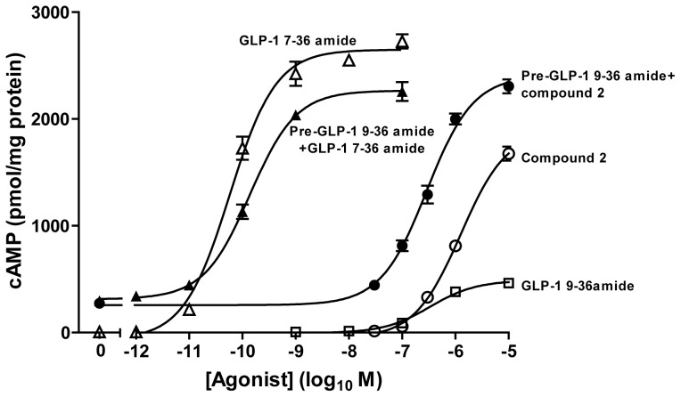 Functional interaction between ligands on GLP-1R-mediated cAMP generation in HEK-GLP-1R cells. HEK-GLP-1R cells were pretreated (Pre-) for 10 min with 1 µM GLP-1 9–36 amide in the presence of IBMX before challenge for 15 min with the indicated concentrations of agonists. Where no pre-treatment is indicated, an equivalent volume of buffer (KHB) was added for 10 min in the presence of IBMX prior to ligand addition for 15 min. Levels of intracellular cAMP were then determined relative to the cellular protein content. The final concentration of DMSO (vehicle) for the 15 min treatment period was 5% v/v in all cases. Data are mean±s.e.m., n=3.