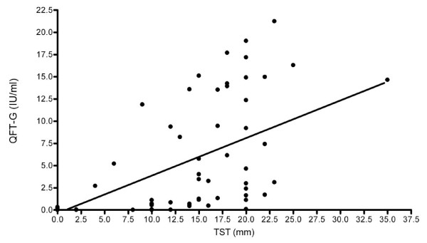 Scatter plot of TST measurement and QFT-GIT assay (IU/ml) results. Tuberculin skin test (TST) was performed by injecting 0.1 ml Tuberculin PPD RT 23 intradermally on the ventral aspect of the left forearm. After 48-72 hours, the transverse diameter of the skin induration was measured using a plastic ruler graduated in millimeters. A positive TST result was defined as an induration of ≥10mm. QuantiFERON®-TB Gold In-Tube (QFT-GIT) assay was performed according to the manufacturer's instructions. The QFT-GIT (IU/ml) raw data was analyzed by using QuantiFERON®-TB Gold IT Analysis Software and reported as Negative, Positive and Indeterminate. In this figure, the correlation between the two latent tuberculosis infection (LTBI) test results, TST in mm and QFT-GIT in IU/ml, was assessed by spearman correlation; Spearman correlation coefficient = 0.81, p