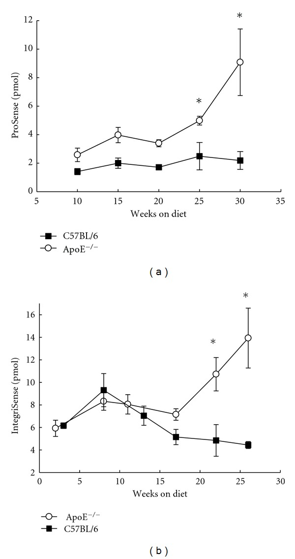 Quantitative in vivo FMT measurements of agents in the thorax area of apoE −/− mice ( n = 15 in each group, total 30 animals) on a high cholesterol and control C57BL/6 mice ( n = 9 for ProSense, n = 5 for IntegriSense study) on regular chow diet. (a) ProSense; (b) IntegriSense (mean ± SEM, * P