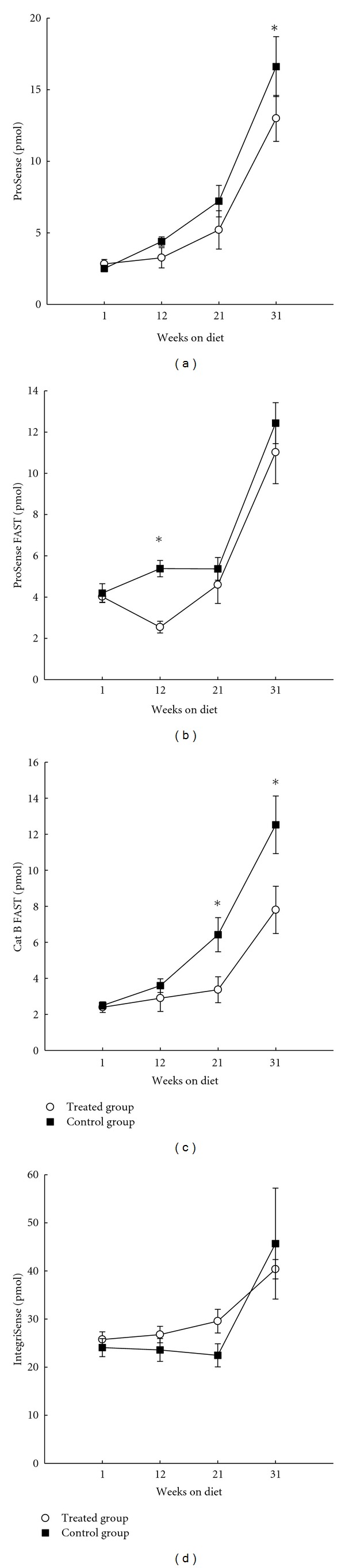The effect of prophylactic treatment using ezetimibe on the FMT measured levels of agents in thorax areas of apoE −/− mice ( n = 15 in each group, total 120) on high cholesterol diet. (a) ProSense; (b) ProSense FAST; (c) Cat B FAST; (d) IntegriSense (mean ± SEM, * P