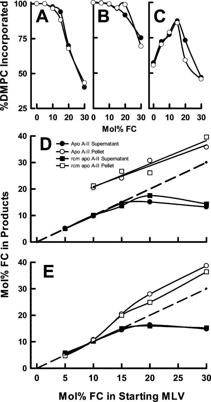 Distribution of FC between rHDL (supernatant) and MLV (pellet). (A–C) Fraction of DMPC incorporated into rHDL, calculated as the total counts in the sample minus the counts in the MLV pellet obtained by centrifugation. (A) rHDL formation with stoichiometric amounts of DMPC and apolipoproteins. (B) Cholate-catalyzed rHDL formation of stoichiometric amounts of DMPC and apolipoproteins. (C) rHDL formation in the presence of excess DMPC: (●) apo A-II and (○) rcm apo A-II. (D) Stoichiometric DMPC/apolipoprotein ratio and (E) excess DMPC. Both panels show the FC mole percentage in the supernatant (rHDL) and pellet (residual MLV), calculated from the ratio of 14 C to 3 H radioactivity in the supernatant and pellet, as a function of FC mole percentage in the starting MLV, as labeled in panel D. The dashed gray lines in D and E represent the expected FC mole percentage in rHDL if FC were incorporated in proportion to the initial FC mole percentage.