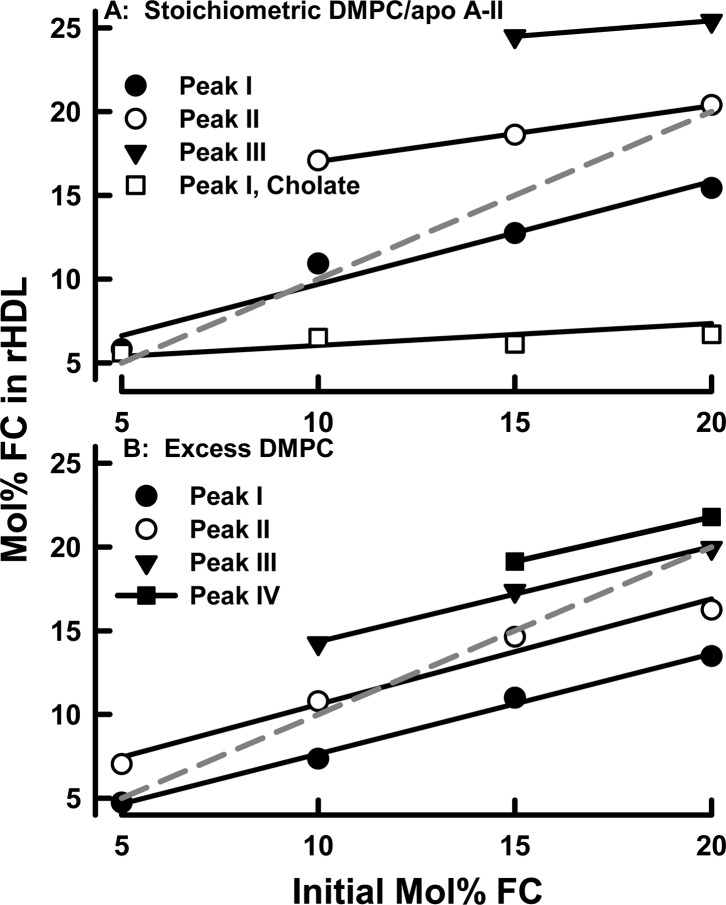 FC mole percentage in rHDL of various sizes as a function of initial FC mole percentage in <t>MLV.</t> rHDL were formed from stoichiometric ratios of <t>DMPC</t> and apo A-II (A) and excess DMPC (B). Compositions were calculated from the data depicted in Figure 4 . The dashed gray line is a plot of the expected rHDL FC mole percentage vs the initial FC mole percentage if FC and DMPC were incorporated into rHDL at the ratio in the starting MLV.