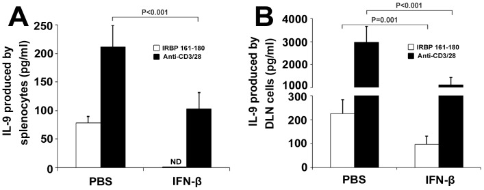 Effect of IFN-β treatment on IL-9 production. Splenocytes (A) and DLN cells (B) from the immunized mice following IFN-β or PBS treatment were activated with IRBP 161–180 (20 µg/ml) or anti-CD3/CD28 (1 µg/ml) for 3 days. IL-9 was analyzed by ELISA. Data are representative of three independent experiments with at least five mice per group. ND: not detected.