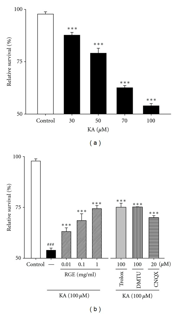 RGE prevents KA-induced neuronal loss in primary cultured hippocampal cells. (a) Concentration data for KA-induced toxicity in primary cultured hippocampal neurons. Examination of the dose effect of KA on neuronal viability by the MTT assay. Neurons were exposed to KA at concentrations of 0, 30, 50, 70, and 100 μ M for 48 h. (b) Protection of hippocampal neurons against KA-induced cell loss by RGE. Neurons were exposed to 100 μ M KA at 1 h after 0.01–1.0 mg/mL of RGE, Trolox (100 μ M), or DMTU (100 μ M) treatment. Cell viability at 48 h after KA exposure was measured by the MTT assay. All data are presented as means ± SE. ### P