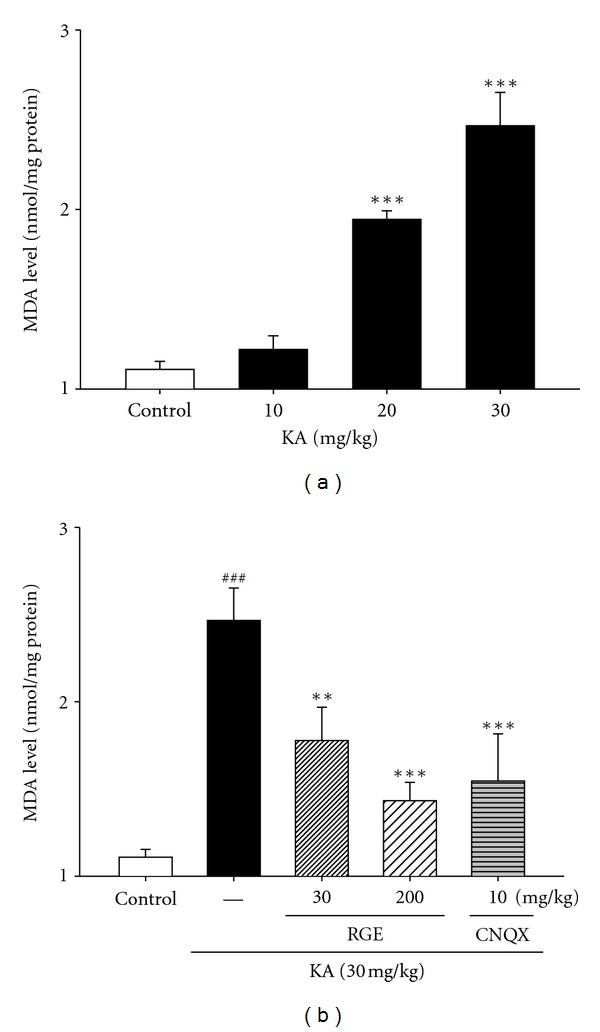 Effect of RGE and scavengers on MDA levels in KA-treated hippocampal tissue homogenates. Male mice were grouped ( n = 5 or 6/group) and pretreated (i.p. injection) with RGE (30–200 mg/kg) and scavengers such as trolox (50 mg/kg, i.p.) and DMTU (50 mg/kg, i.p.), or NaCl (0.9%). Thirty minutes after the final RGE or saline pretreatment, seizures in the KA, scavengers + KA, and RGE + KA groups were induced by KA injection (30 mg/kg, i.p.); the mice in the saline group received an equal volume of 0.9% NaCl. All data are presented as means ± SE. ### P