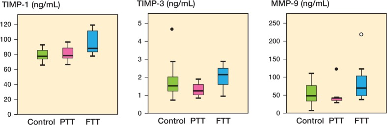 Plasma levels (in ng/mL) of TIMP-1, TIMP-3, and MMP-9 in controls, in patients with partial-thickness tears (PTT), and in patients with full-thickness tears (FTT), as measured by multiplex analysis. â—� Outlier (more than one and a half box lengths away). â—� Extreme outlier (more than three box lengths away).