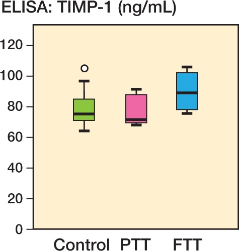 Plasma levels (in ng/mL) of TIMP-1 in controls, in patients with partial-thickness tears (PTT), and in patients with full-thickness tears (FTT), as measured by ELISA. â—� Outlier (more than one and a half box lengths away).