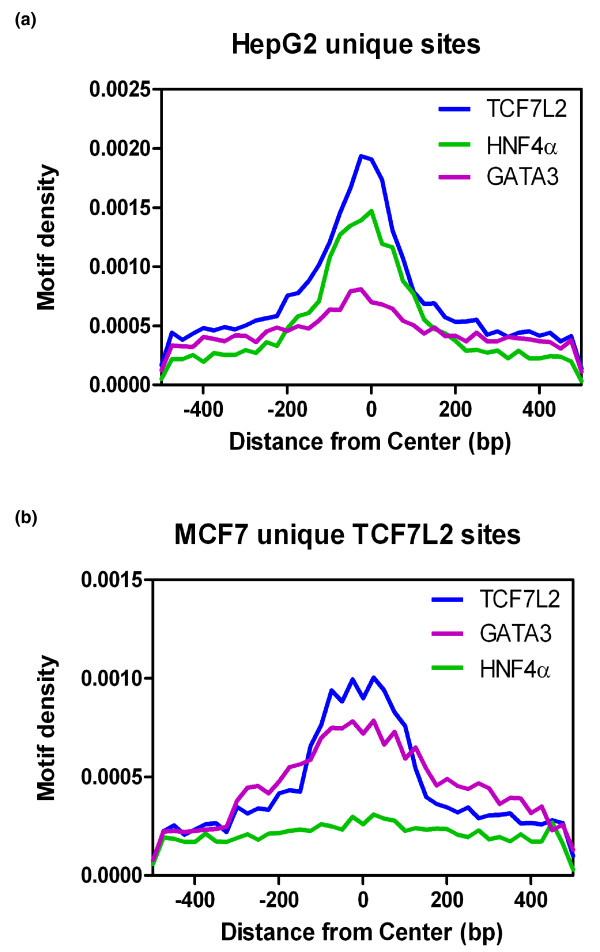 Association of other motifs with TCF7L2 binding sites . (a,b) TCF7L2 binding sites unique to HepG2 cells (a) or MCF7 cells (b) were analyzed for the indicated motifs; the position of each motif is plotted relative to the center of the TCF7L2 binding site.