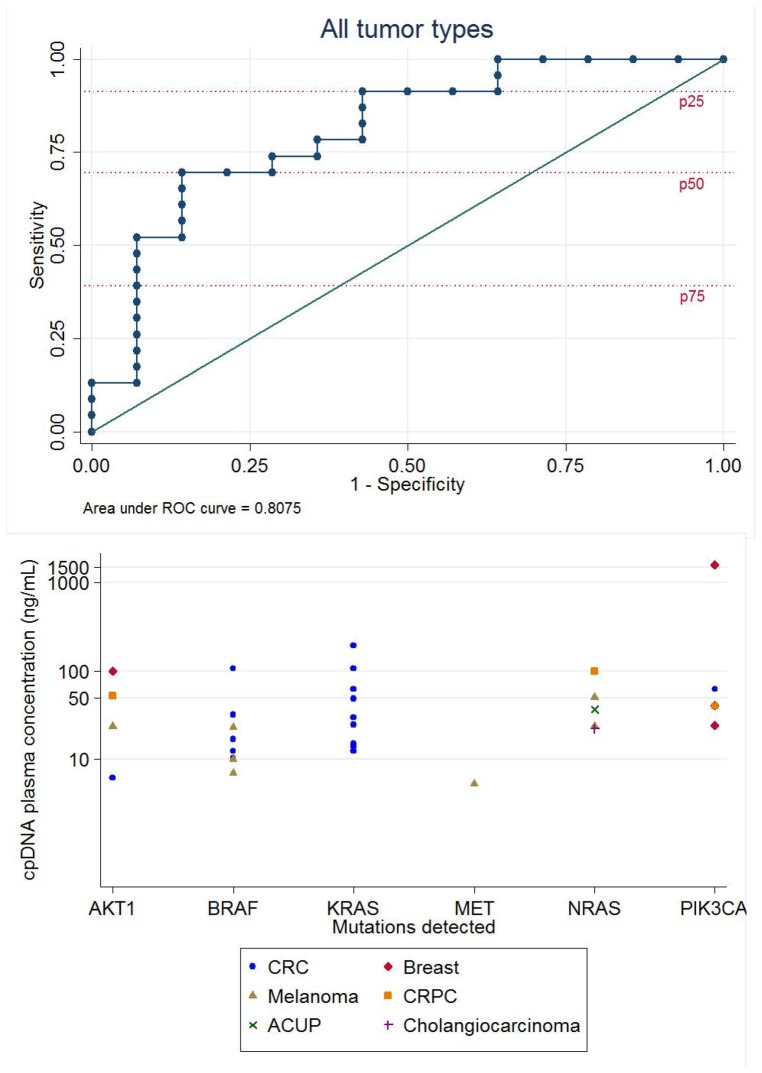 cpDNA concentrations for mutational detection by Sequenom OncoCarta panel (v1.0). 2A: Nonparametric ROC analyses were used to assess the limit of the Sequenom platform to detect OncoCarta panel mutations in cpDNA. Each dot on the graph corresponds to the sensitivity and specificity at one of the observed concentrations. Mutations were considered 'available for detection' if they were detected in the patient's FFPE tissue. Mutations were detected in FFPE samples from 37 patients. The concentration of cpDNA with the optimal ability to detect a mutation is 29.95 ng/ml (Likelihood ratio = 7.3043). The AUC calculated is 0.8075 (95% CI 0.6552–0.9598). Patients whose FFPE was unavailable or tested negative for mutations were excluded from the analysis. The specificity reference lines for quartiles of DNA concentrations are indicated in red dashed lines. 2B: Graph showing the types of mutations and cpDNA concentrations at which they were detected in different tumors. Mutations were detected in six oncogenes. Symbols represent different tumor types.