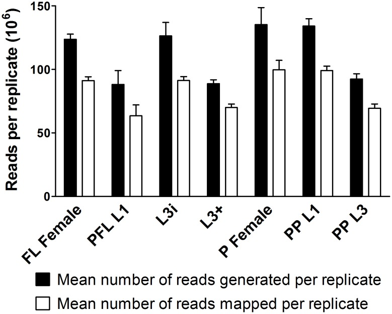 S. stercoralis RNAseq mean library sizes and number of reads aligning to the genome. A total of 21 libraries were derived from polyadenylated RNA and sequenced from seven developmental stages, each in biological triplicate. Paired-end 100 base-pair (bp) reads were generated from the following developmental stages: free-living females (FL Female), post-free-living first-stage larvae (PFL L1), infectious third-stage larvae (L3i), in vivo activated third-stage larvae (L3+), parasitic females (P Female), predominantly ( > 95%) heterogonically developing post-parasitic first-stage larvae (PP L1), and post-parasitic approximately third-stage larvae heterogonically developing to free-living adults and enriched for females (PP L3). The mean number of reads generated per replicate refers to the mean number of 100 bp reads sequenced (black bars) per biological replicate from each developmental stage. The mean number of mapped reads per replicate refers to the mean number of 100 bp reads aligned to S. stercoralis genomic contigs using TopHat (white bars) per biological replicate from each developmental stage. Error bars represent +1 standard deviation.