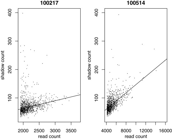 Two PhiX samples run on Illumina Genome Analyzer II: scatter plots of read count and shadow count. The solid lines are robust regression lines fit to the data.