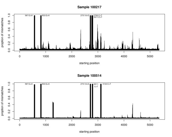Two PhiX samples run on <t>Illumina</t> Genome Analyzer II: Proportion of reads containing mismatches by starting position. For a few positions, almost 100% of the reads covering them do not match the reference genome, substantially inflating the error rate estimates given by mismatch-counting. The widths of the bars reaching almost 1 (100%) and containing 1 mismatch are 36 bases, which is the read length for the PhiX samples.