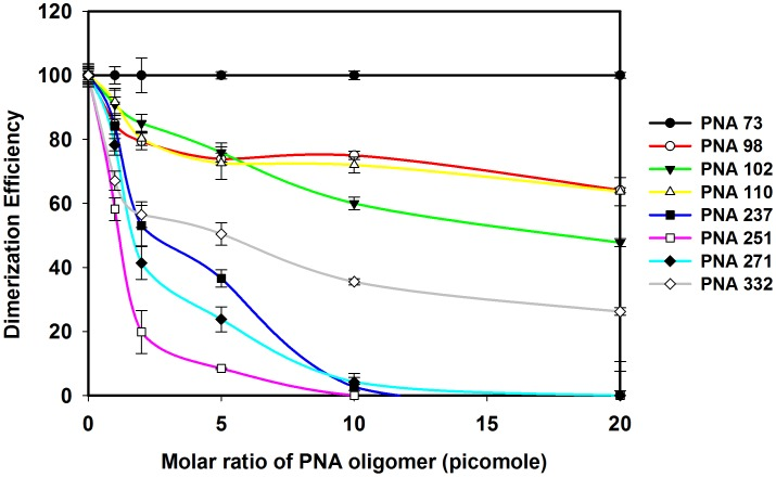Effects of PNA oligomers on the efficiency of dimerization of HIV-1 RNA transcripts. The samples from dimerization assays were analyzed on the 4% non-denaturing gels and the intensity of monomer and dimer bands on each gel was quantified. The dimerization efficiency was calculated as d/D × 100%, where d is the percentage intensity of dimer with different concentration of PNA and D is the percentage intensity of dimer in the absence of PNAs. Error bars indicate standard deviation from triplicate runs.