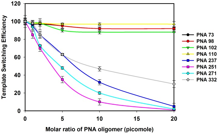 Effects of PNA on the template-switching efficiency between the acceptor and donor HIV-1 RNA templates. The RNA samples from the coupled dimerization-template switching experiments were analyzed on the 6% TBE denaturing gels and the intensity of bands corresponding to the template-switched products and the full-length product of the donor on each gel was quantified The template-switching efficiency for each sample was calculated as t/T × 100%, where 't' is the % intensity of template-switching product in the primer extension reaction with different concentration of PNA oligomer and 'T' is the % intensity of the template-switching product in the primer extension reaction without PNA oligomers. Error bars indicate standard deviation of triplicate runs.
