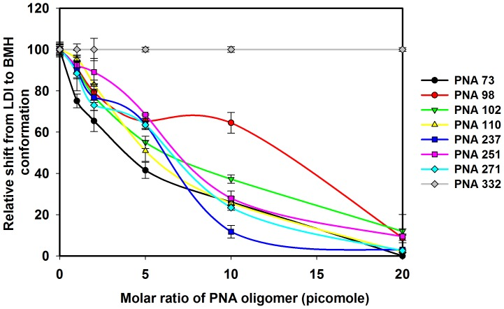 PNA effect on the equilibrium between the LDI and BMH conformations of HIV-1 leader RNA. The RNA samples from conformer assays were analyzed on the non-denaturing gels and the intensity of bands corresponding to the LDI and BMH conformers on each gel was quantified. The relative shift from LDI to BMH conformation was calculated as e/E × 100%, where 'e' is the percentage intensity of LDI conformer in TEN buffer with different concentration of PNA oligomer and 'E' is the percentage intensity of LDI conformer in TEN buffer without PNA oligomers. Error bars indicate standard deviation of triplicate runs.