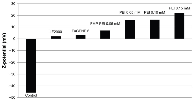 Z potential of control microparticles and of microparticles treated with PEI, LF2000 and <t>FuGENE</t> 6 ® . Note: The Zeta potential of the functionalized microparticle is also shown. Abbreviations: FMP, functionalized microparticle; PEI, polyethyleneimine; LF, Lipofectamine™.