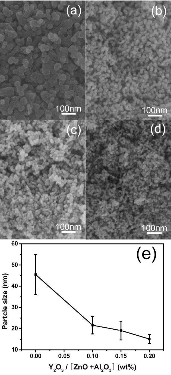 SEM images and the calculated particle sizes. Images of AZOY nanoparticles calcined at 600 °C for 2 h: ( a ) AZO:Y 0 , ( b ) AZO:Y 0.1 , ( c ) AZO:Y 0.15 , and ( d ) AZO:Y 0.2 . ( e ) The plot of the particle sizes calculated from ( a to d ) SEM images as a function of Y 2 O 3 content.