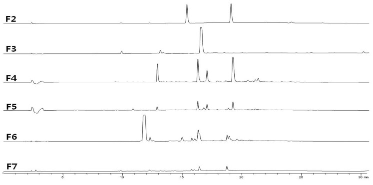 RP-HPLC profile of sub-fractions of EtOAc-soluble fraction (ESF) of N. aculeata . Performed on an Agilent 1300 HPLC system fitted with a Phenomenex Luna C18 (2) column (150 × 4.6 mm, 5 μm). The elution solvent system was binary gradient of solvent A (0.02% trifluoroacetic acid (TFA) in water); solvent B (0.02% TFA in acetonitrile). The gradient flow program was, as follows: 0 min, 10% B; 30 min. The flow rate was 0.7 mL/min and detection wavelength was set at 280 nm and column temperature was 25 °C. The chromatogram of F1 was not shown.