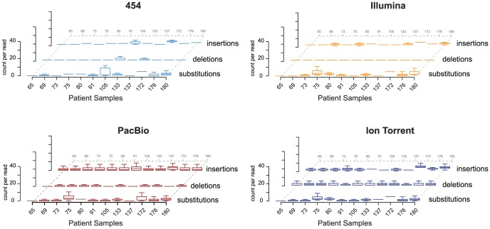 Comparison of data processing across <t>NGS</t> platforms. Number of sequencing errors, substitutions, deletions, and insertions (per read) for the NGS platforms: 454™, Illumina®, <t>PacBio®,</t> and Ion Torrent™. The mean and interquartile range (IQR) are indicated for each sample. Whiskers indicate 1.5 times the IQR as is the default value in the R-statistical package [75] .